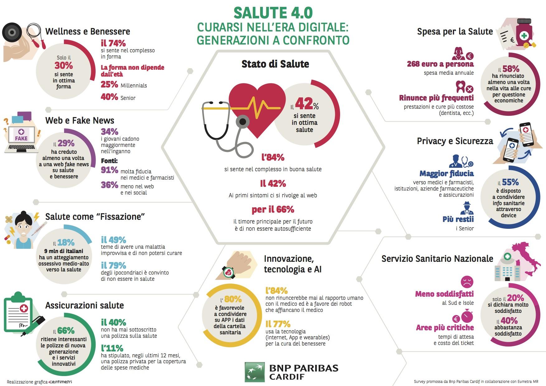 Salute 4 0 Il Nuovo Ruolo Delle Compagnie E Nella Prevenzione Insuranceup