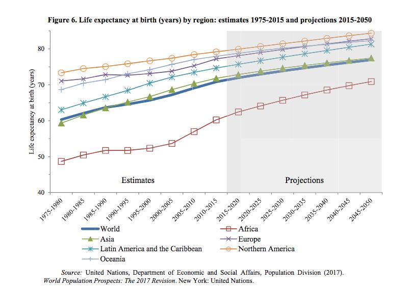 Come Sta Cambiando La Popolazione Mondiale Invecchiamento Longevita E Megalopoli