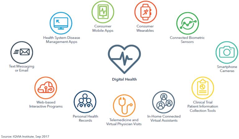 Digital Health La Crescita E Le Startup