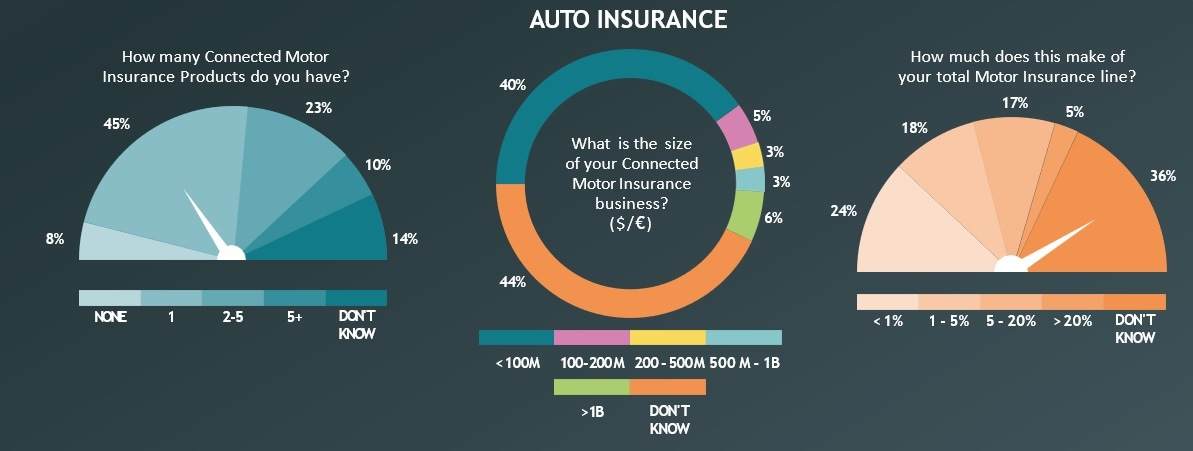 Connected Insurance e Auto