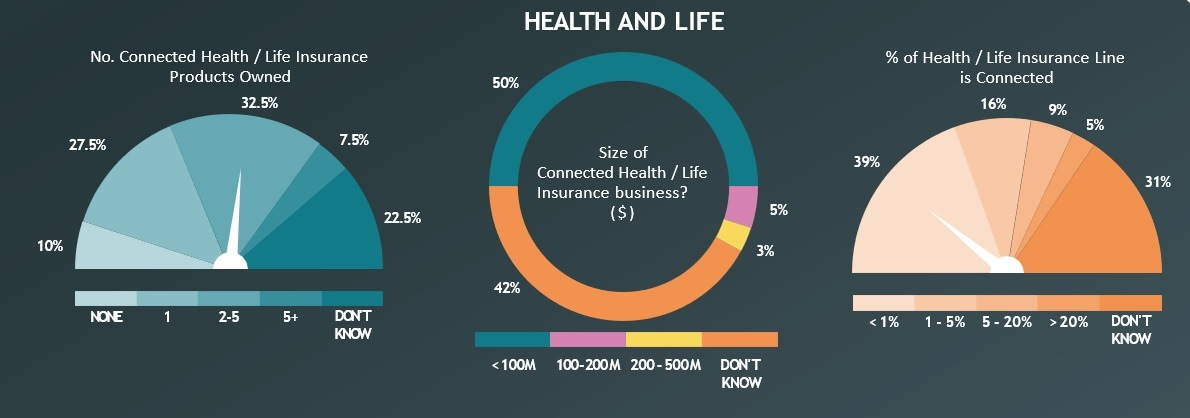 Connected Insurance e Life & Health